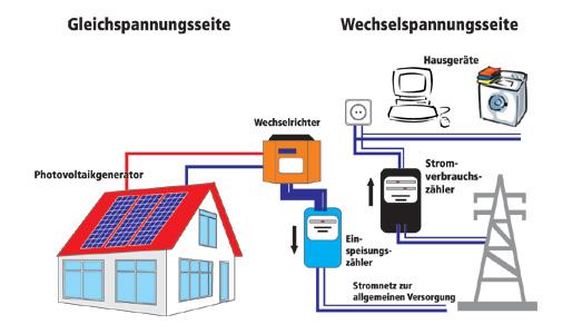 Hirsch Holzbau Photovoltaik
